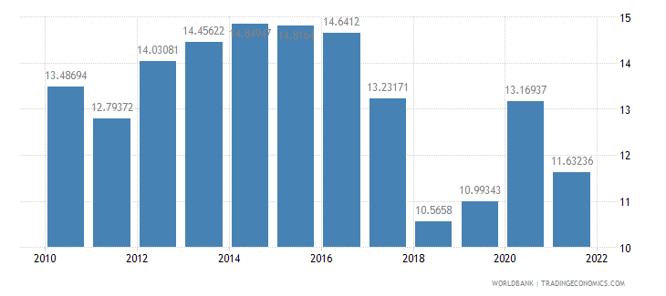 gabon general government final consumption expenditure percent of gdp wb data