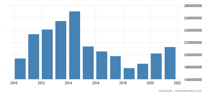 gabon general government final consumption expenditure us dollar wb data
