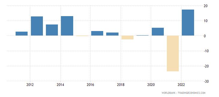gabon gni growth annual percent wb data