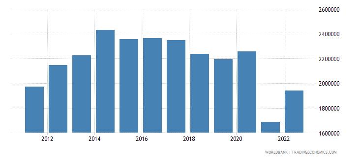 gabon gni per capita constant lcu wb data