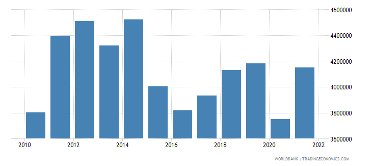 gabon gni per capita current lcu wb data
