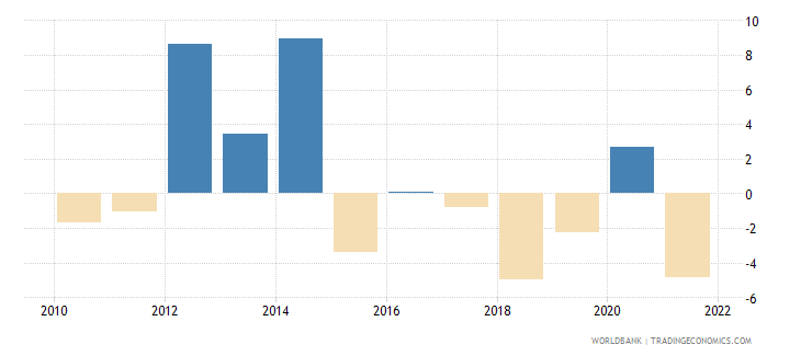 gabon gni per capita growth annual percent wb data