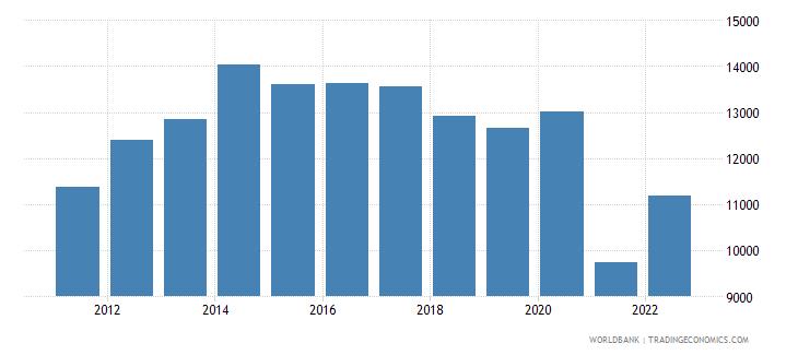 gabon gni per capita ppp constant 2011 international $ wb data