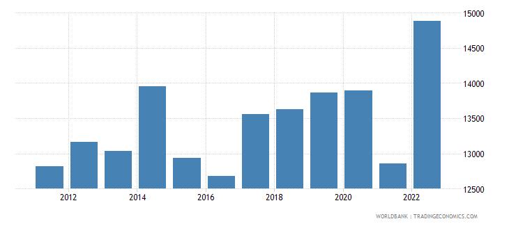 gabon gni per capita ppp us dollar wb data
