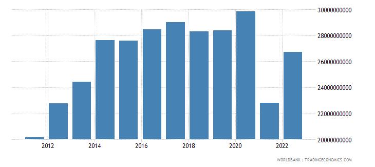 gabon gni ppp constant 2011 international $ wb data