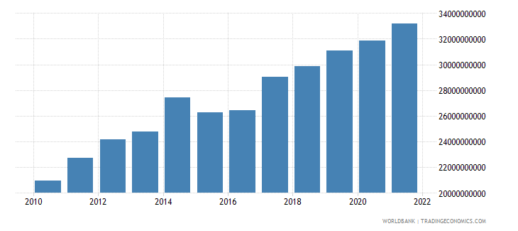 gabon gni ppp us dollar wb data