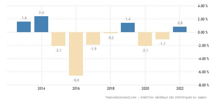 Gabon Government Budget