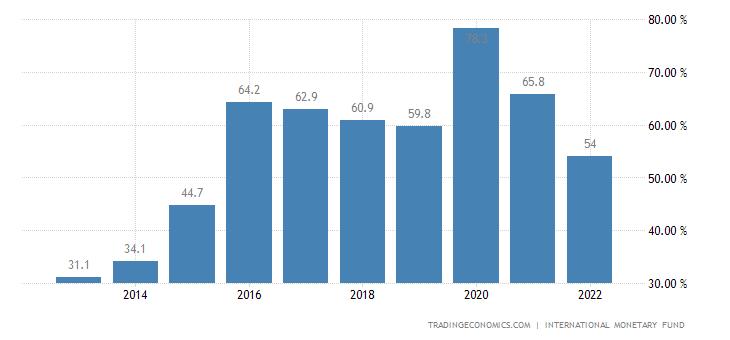 Gabon Government Debt to GDP