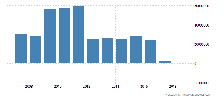 gabon grants excluding technical cooperation us dollar wb data