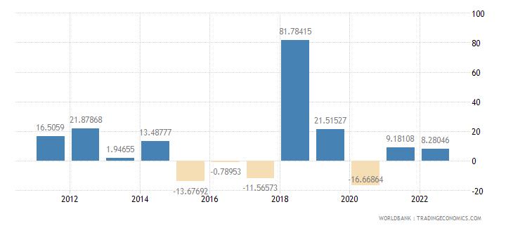 gabon gross capital formation annual percent growth wb data