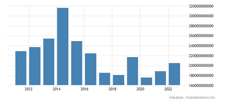 gabon gross capital formation current lcu wb data