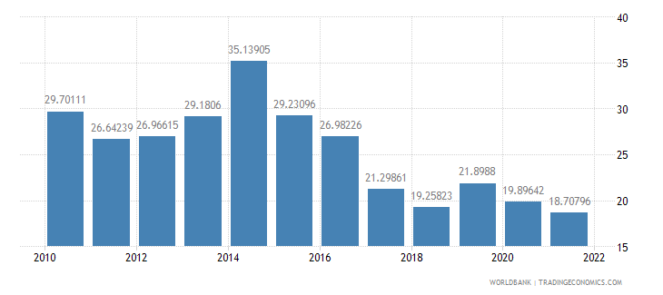 gabon gross capital formation percent of gdp wb data