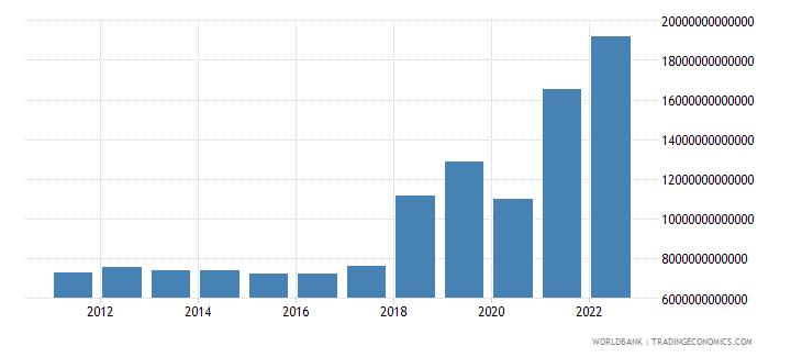 gabon gross domestic income constant lcu wb data