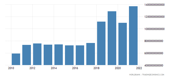 gabon gross domestic income constant lcu wb data