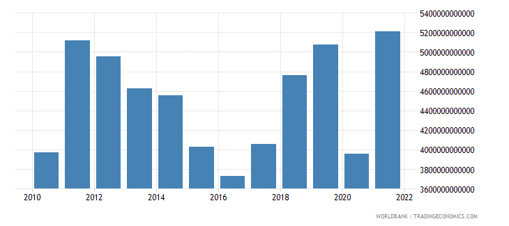 gabon gross domestic savings current lcu wb data