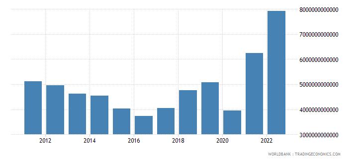 gabon gross domestic savings current lcu wb data