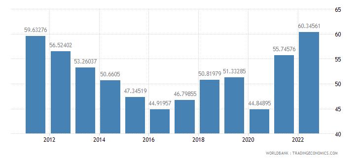 gabon gross domestic savings percent of gdp wb data