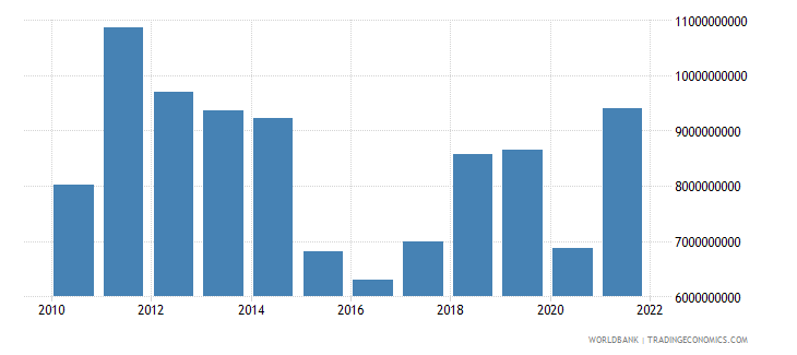 gabon gross domestic savings us dollar wb data