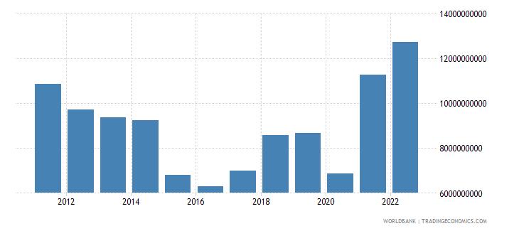 gabon gross domestic savings us dollar wb data