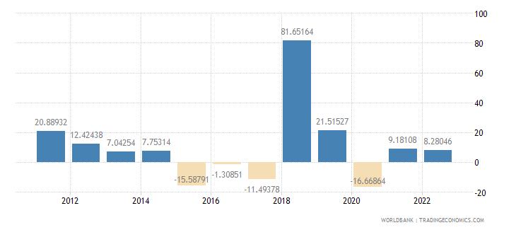 gabon gross fixed capital formation annual percent growth wb data