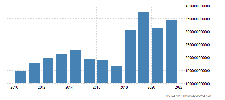 gabon gross fixed capital formation constant lcu wb data