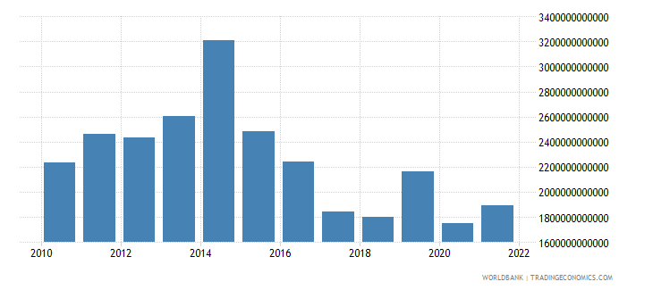 gabon gross fixed capital formation current lcu wb data