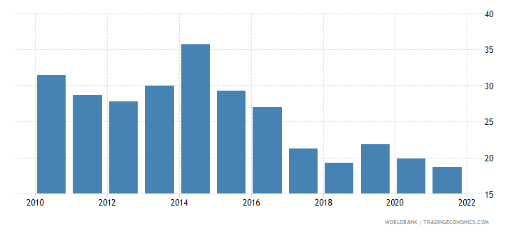 gabon gross fixed capital formation percent of gdp wb data