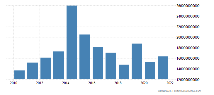 gabon gross fixed capital formation private sector current lcu wb data