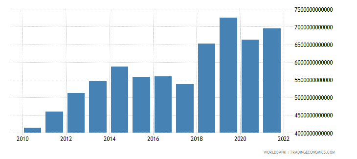 gabon gross national expenditure constant lcu wb data