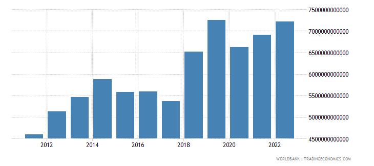 gabon gross national expenditure constant lcu wb data
