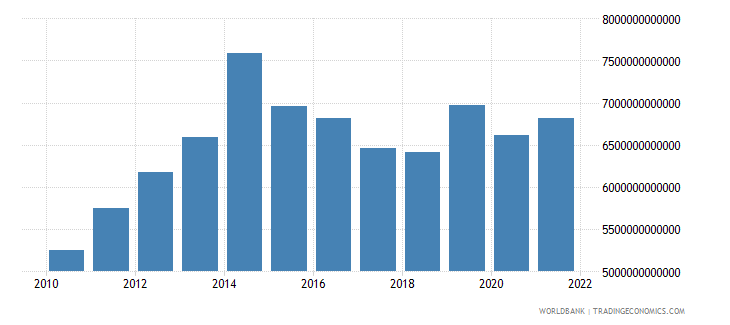 gabon gross national expenditure current lcu wb data
