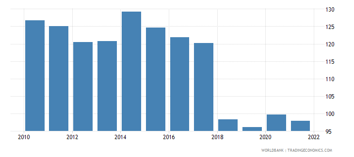 gabon gross national expenditure deflator base year varies by country wb data