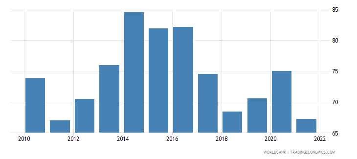 gabon gross national expenditure percent of gdp wb data