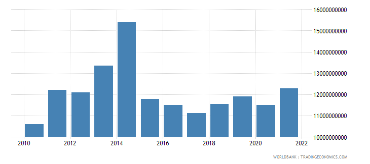 gabon gross national expenditure us dollar wb data