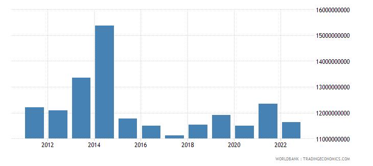 gabon gross national expenditure us dollar wb data