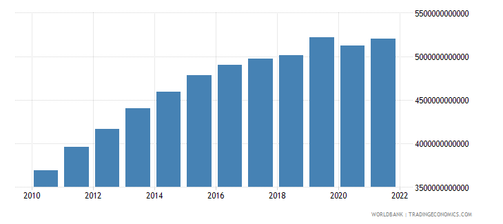 gabon gross value added at factor cost constant lcu wb data