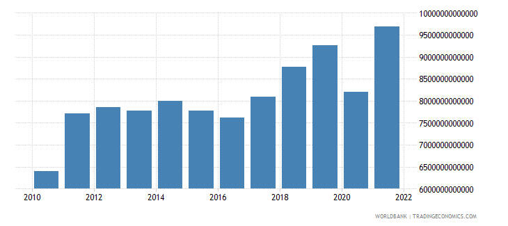 gabon gross value added at factor cost current lcu wb data