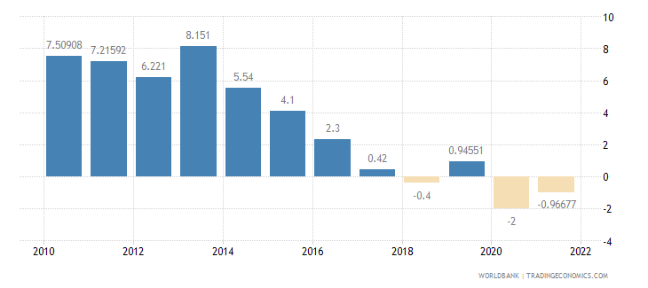 gabon household final consumption expenditure annual percent growth wb data