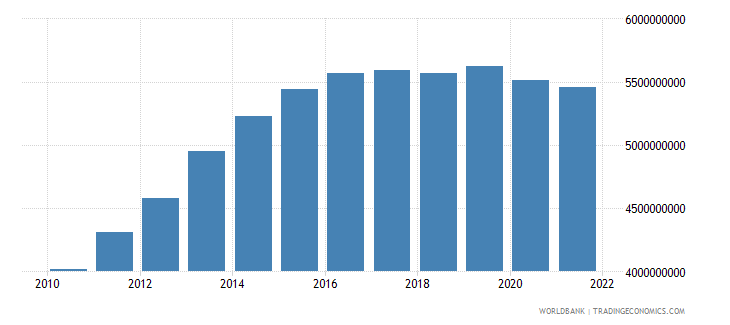 gabon household final consumption expenditure constant 2000 us dollar wb data