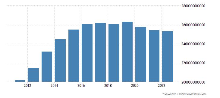 gabon household final consumption expenditure constant lcu wb data
