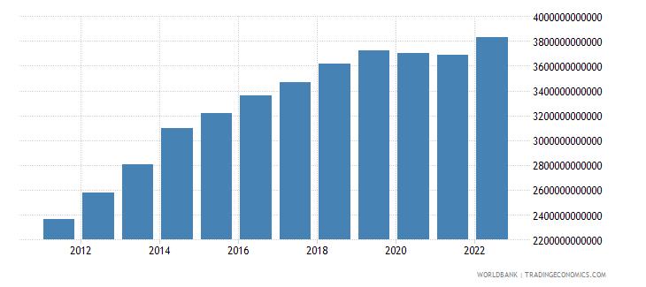 gabon household final consumption expenditure current lcu wb data