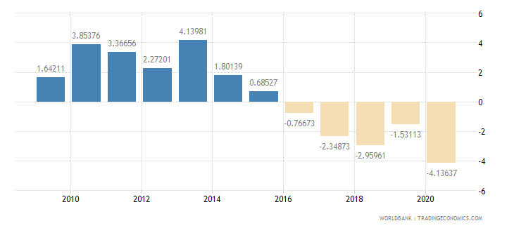 gabon household final consumption expenditure per capita growth annual percent wb data