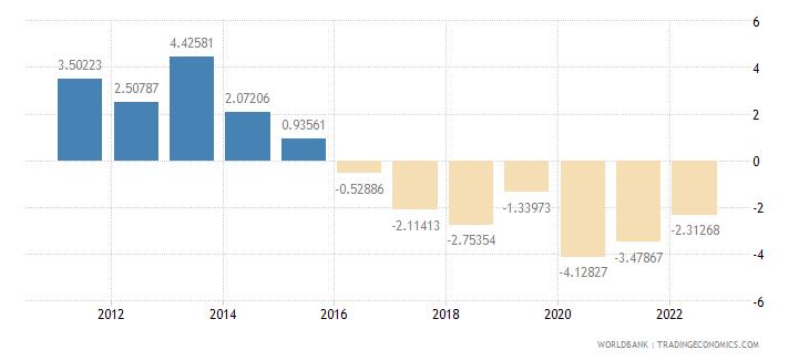 gabon household final consumption expenditure per capita growth annual percent wb data