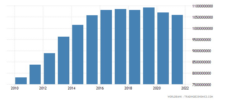 gabon household final consumption expenditure ppp constant 2005 international dollar wb data