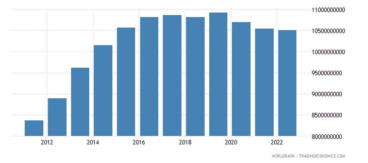gabon household final consumption expenditure ppp constant 2005 international dollar wb data