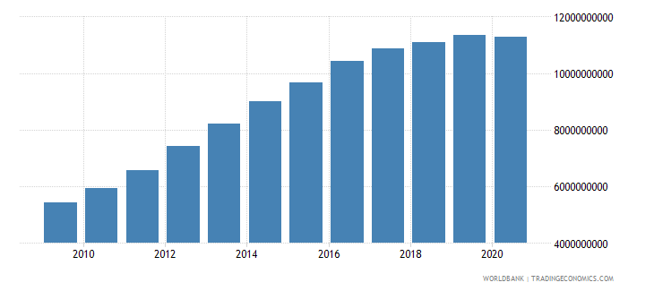 gabon household final consumption expenditure ppp us dollar wb data