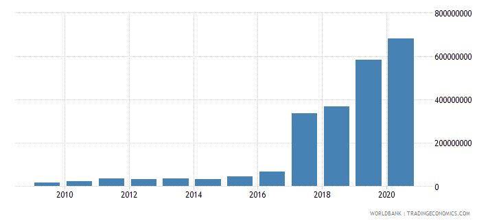 gabon ibrd loans and ida credits dod us dollar wb data