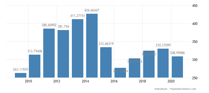 gabon import value index 2000  100 wb data