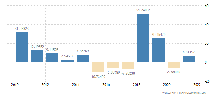 gabon imports of goods and services annual percent growth wb data