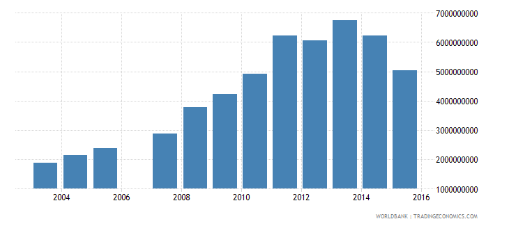 gabon imports of goods and services bop us dollar wb data
